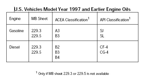 Engine Oil Quality Designations