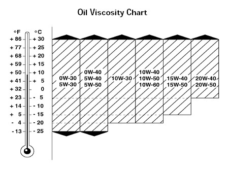 Engine Oil Viscosity Chart from Mercedes-Benz